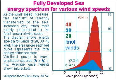 wave-energy-spectrum.jpg